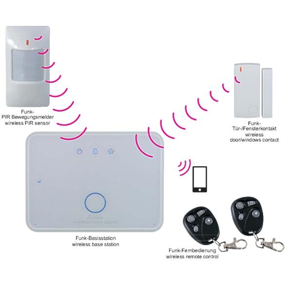funk alarmanlage multifon home guard kamera berwachung video berwachung kameratechnik. Black Bedroom Furniture Sets. Home Design Ideas